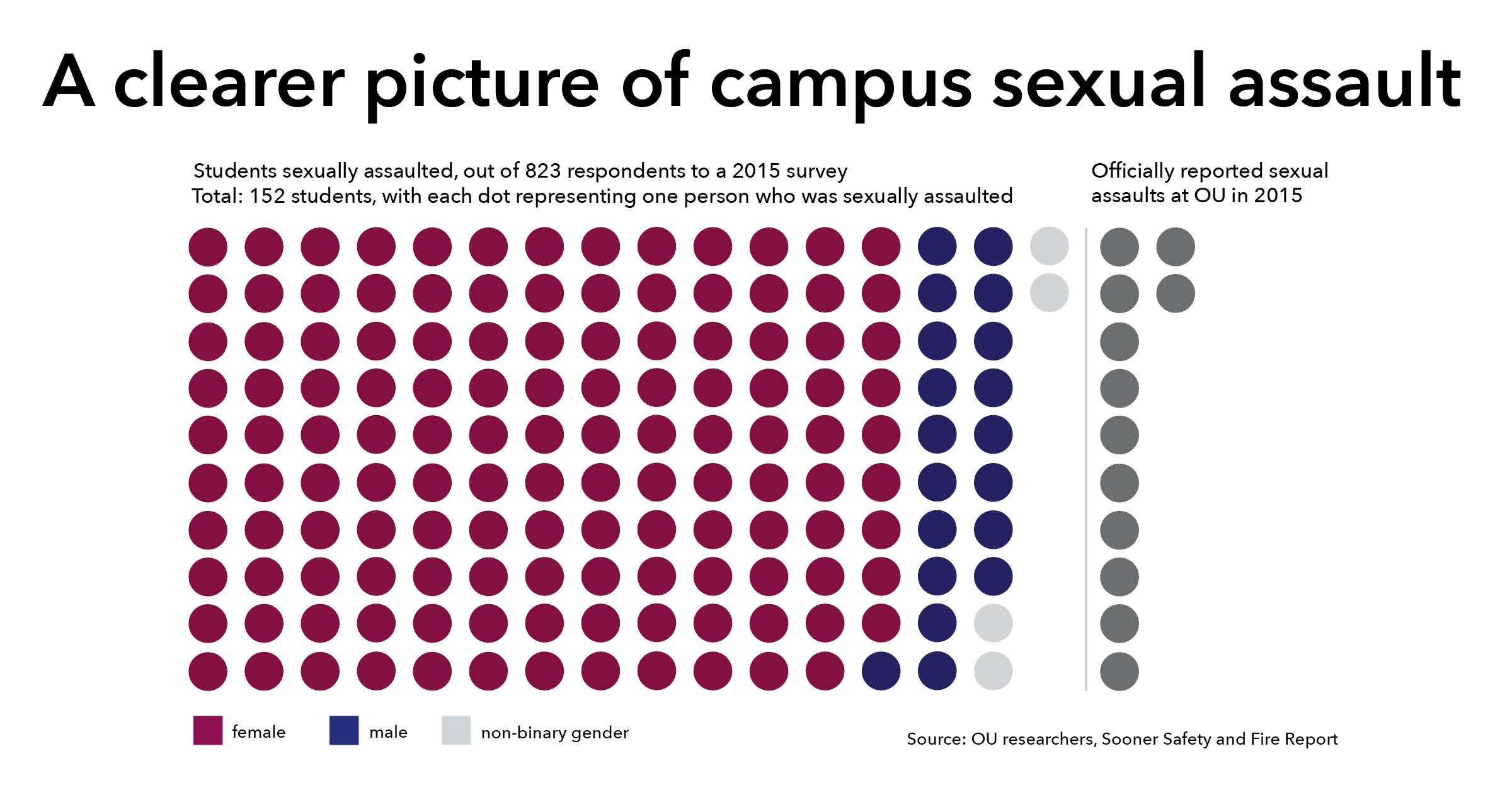 Sexual harassment in college statistics made
